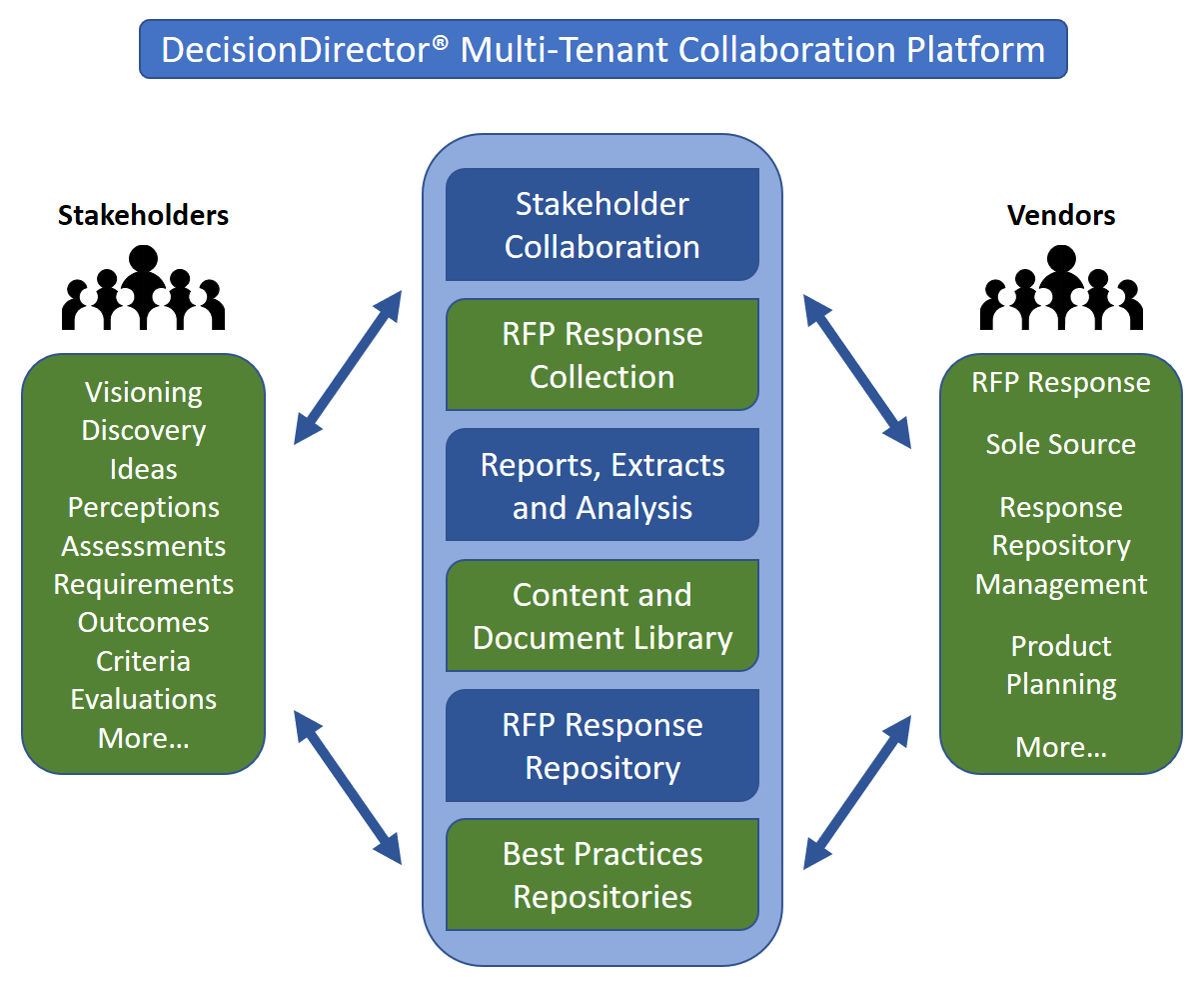 DecisionDirector supports the lifecycle of enterprise software selection for buyers and vendors