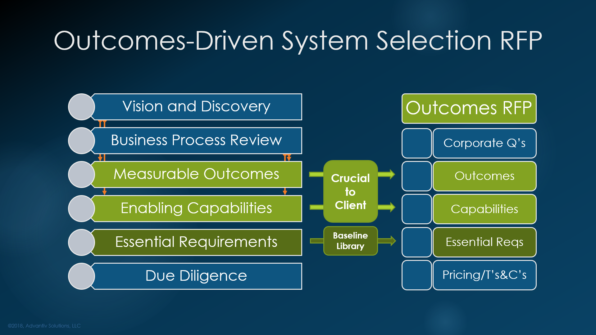 Outcomes-driven enterprise software selections