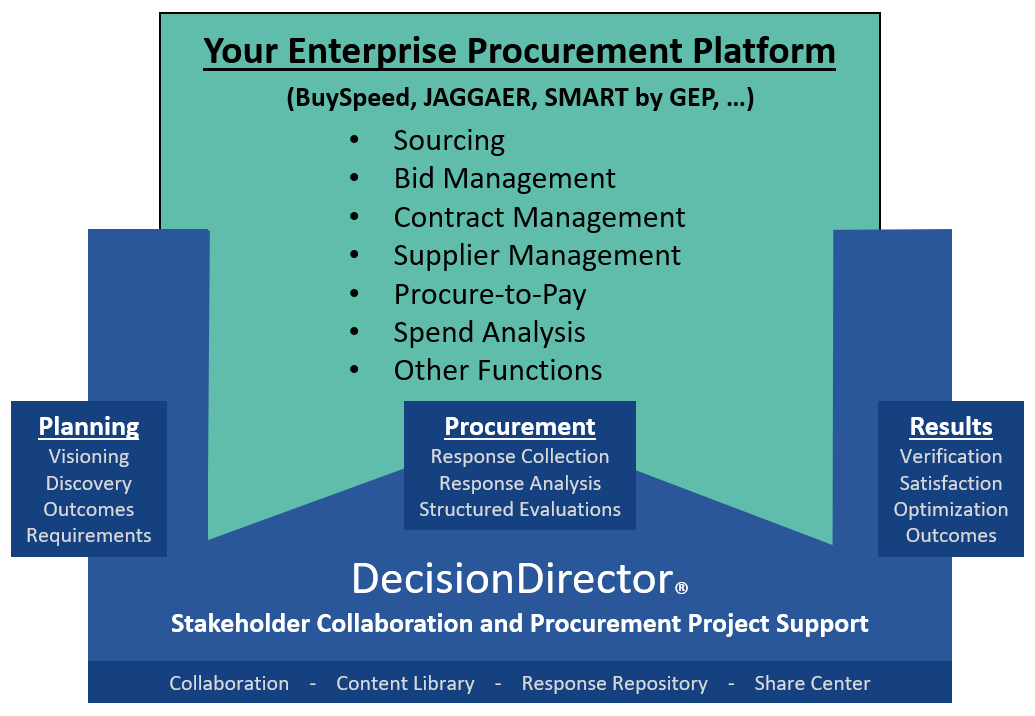 DecisionDirector extends e-procurement platforms and strategies through extensive stakeholder engagement before, during, and after procurement.